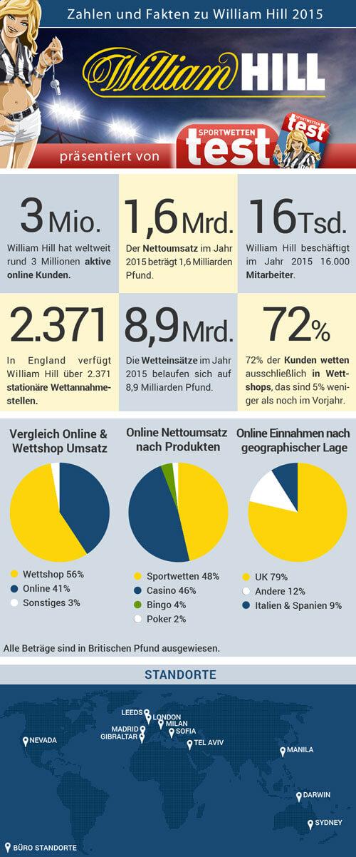 Infografik mit Zahlen und Fakten zu William Hill im Sportwetten Test