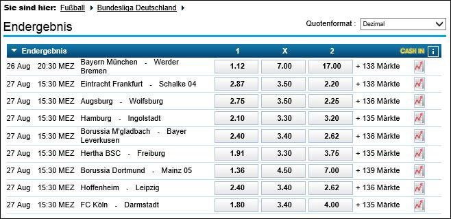 Wettquoten-Bundesliga-William-Hill-SWT