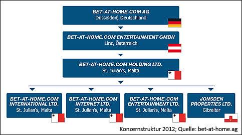 Die Konzernstruktur von Bet-at-home Sportwetten