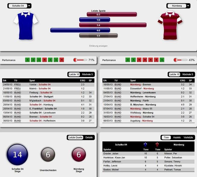 Beispiel für die Fußball-Statistiken auf der Wettseite von Interwetten