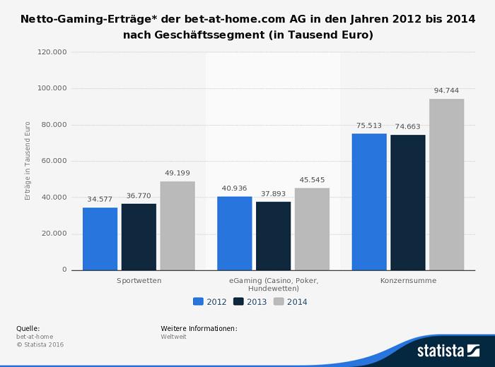 Infografik Erträge Bet-at-home 2012-2014