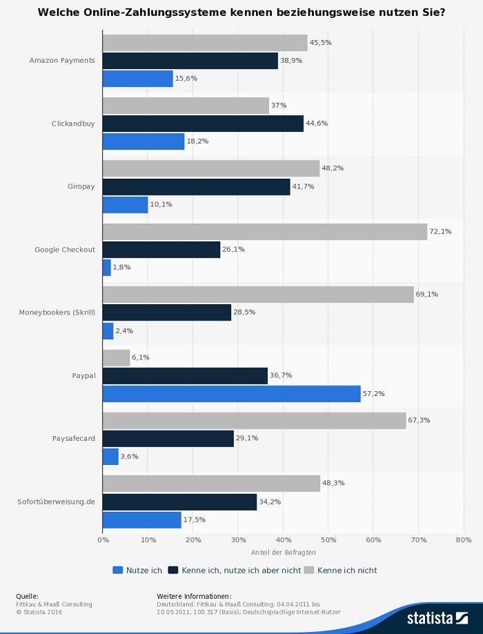 Infografik Online Zahlungen Deutschland