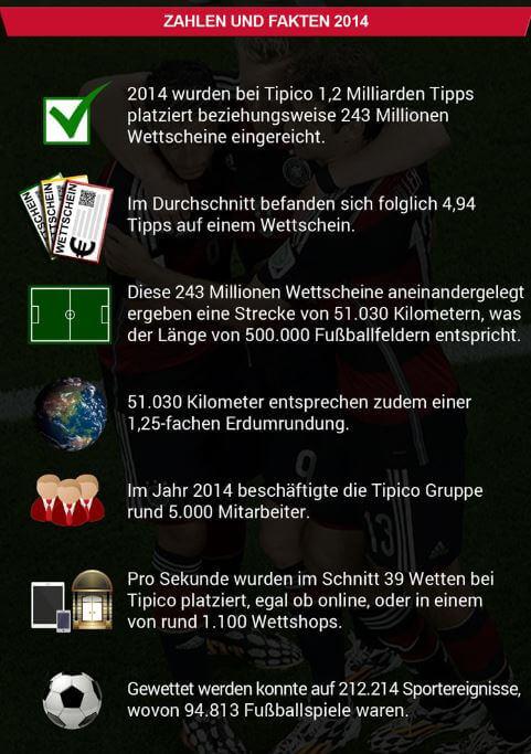 Zahlen und Fakten zum Wettanbieter Tipico