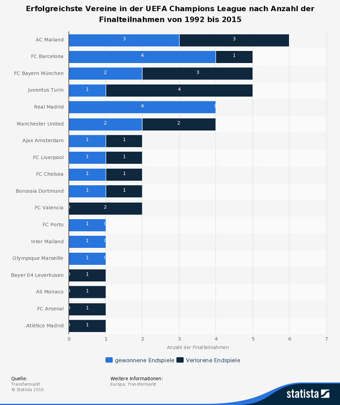 Infografik Champions League Finalteilnahmen