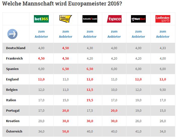 Europameister 2016 Wettquoten