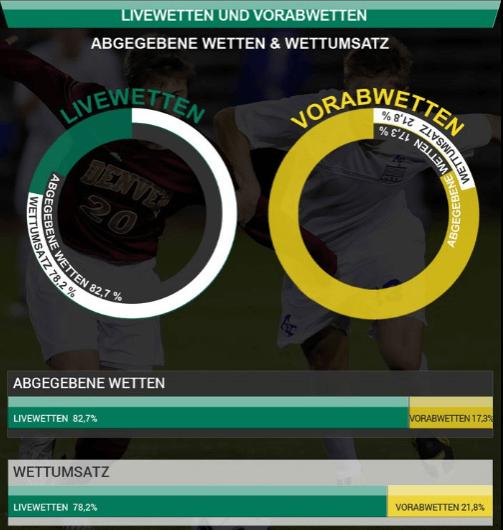 Infografik Bet365 Live Wetten