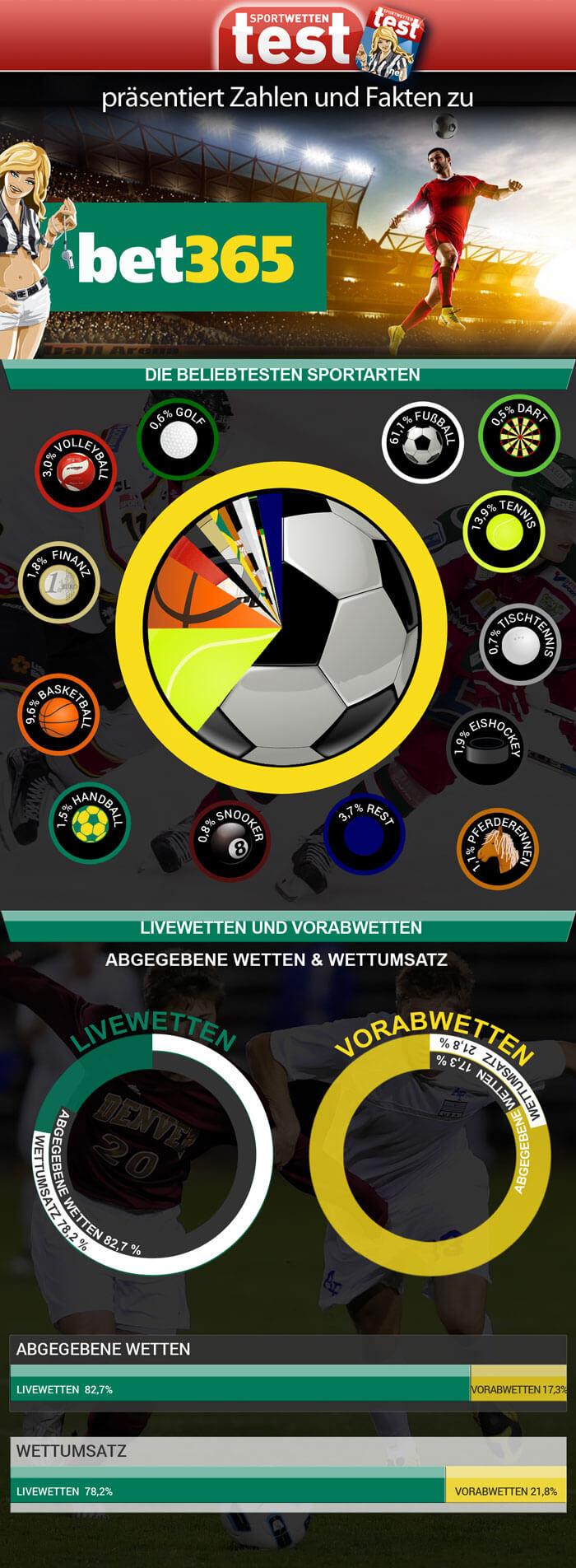 Infografik Zahlen Fakten Bet365 Sportwetten Test