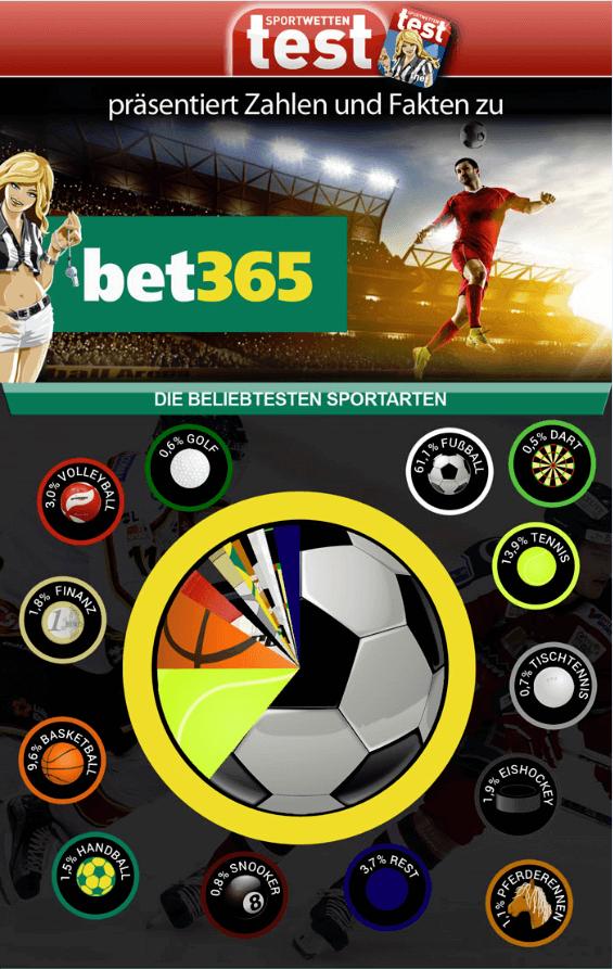 Sportwettentest.net Infografik Bet365 Wettangebot Sportarten