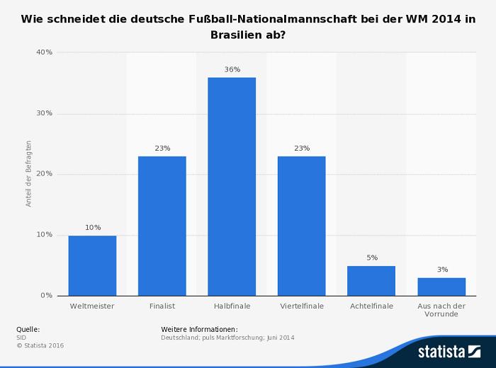 Infografik Deutschland Fußballwetten