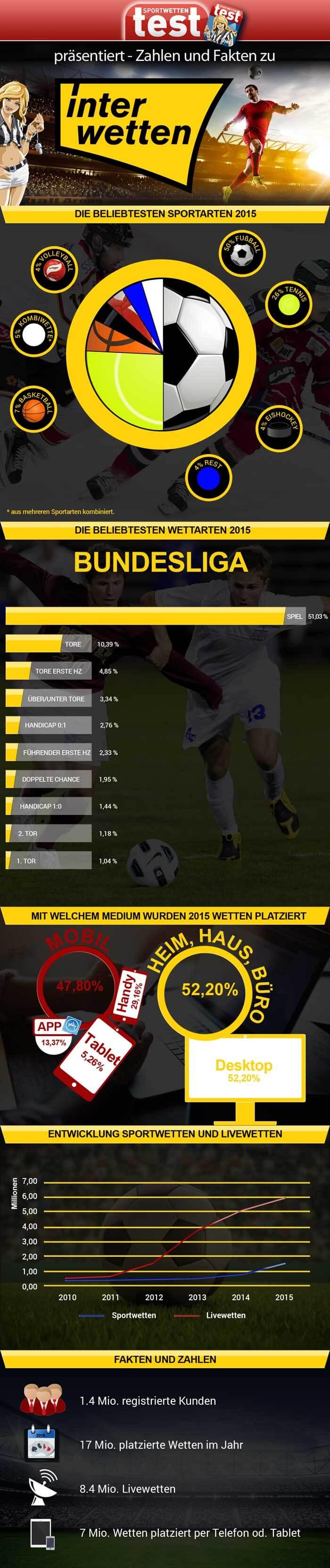 Infografik Interwetten Zahlen und Fakten https://www.sportwettentest.net