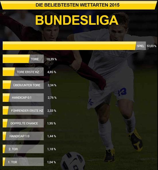 Infografik Interwetten Fußball Wettangebot
