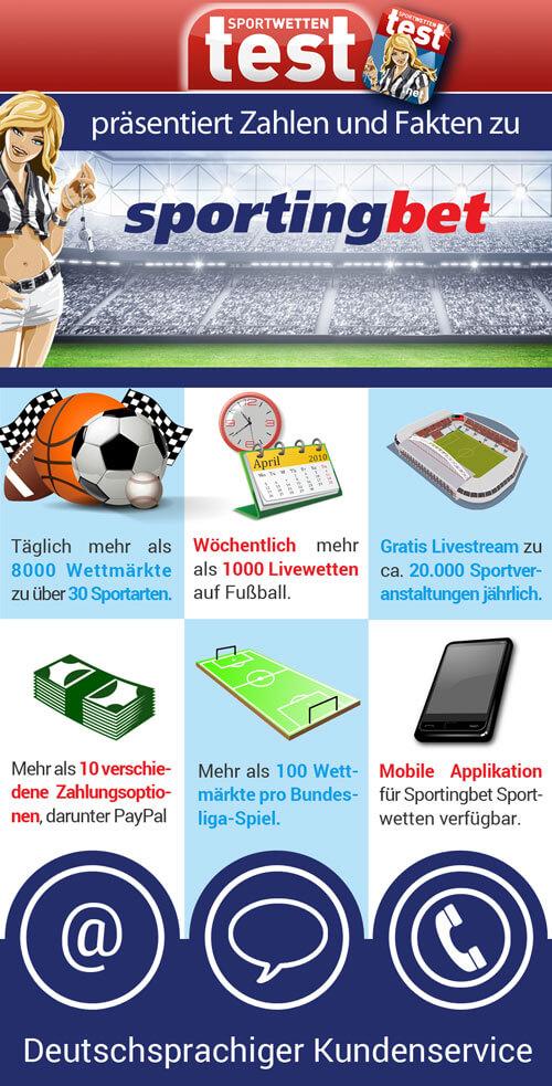 Infografik Sportingbet Zahlen und Fakten von Sportwetten Test