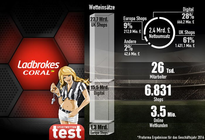 Infografik Zahlen Fakten Ladbrokes Sportwetten Test