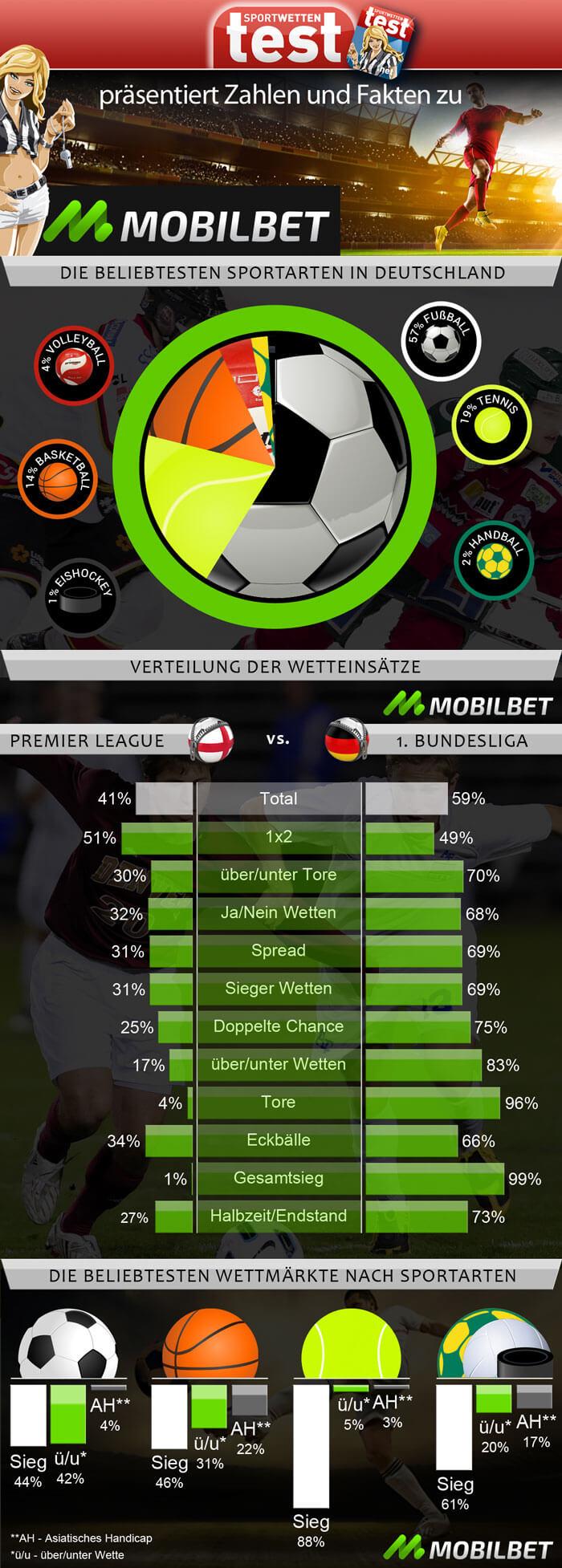 Infografik Zahlen und Fakten zum Wettanbieter Mobilbet im großen Sportwetten Test