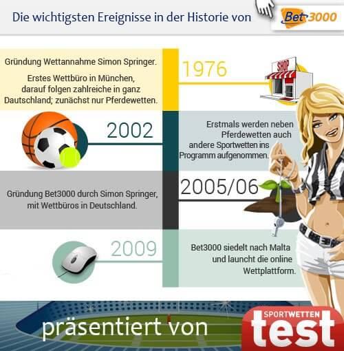 Infografik: die Geschichte von Bet3000 im Sportwetten Test