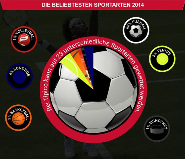 Infografik Tipico Wettangebot Sportarten