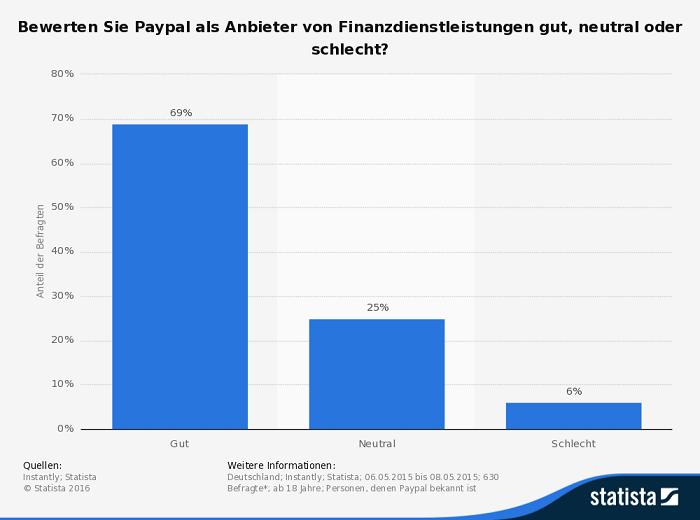 Infografik Umfrage PayPal Deutschland