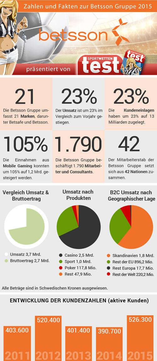 Infografik zum Betsson Wettkonzern von Sportwetten Test