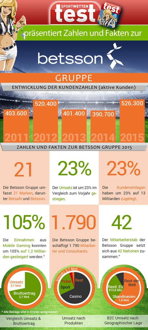 Infografik mit Daten und Fakten zur Betsson Gruppe auf Sportwetten Test