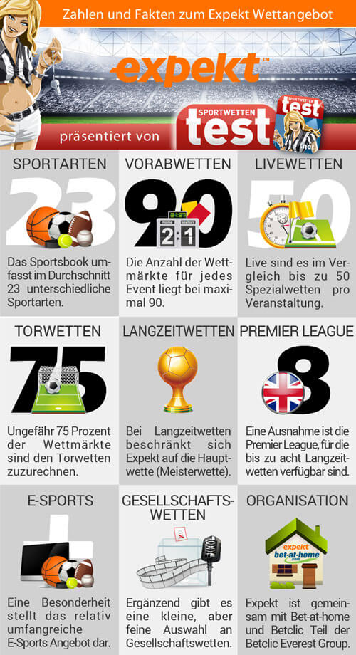 Infografik: Key Facts zum Wettangebot von Expekt im großen Sportwetten Test