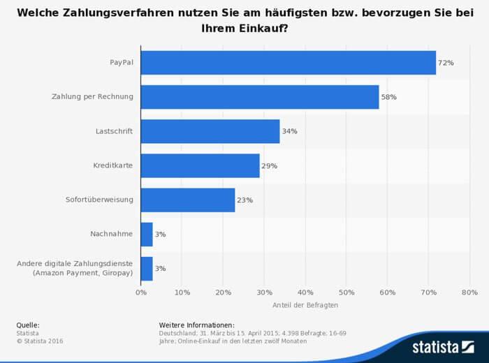 statistia_id472590_umfrage-online-einkauf-genutzte-zahlungsverfahren-deutschland-2015