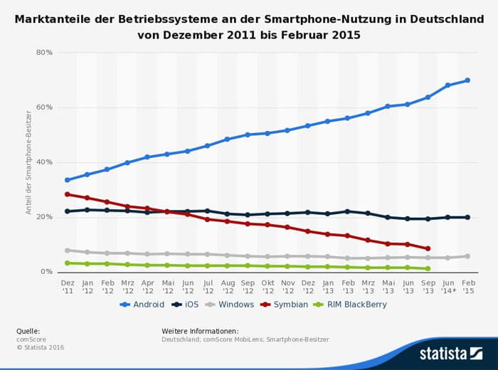 statistic_id170408_marktanteile-betriebssysteme-smartphone-nutzung-deutschland-bis-2015