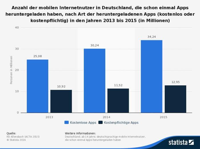 statistic_id170719_umfrage-deutschland-nutzung-kostenloser-kostenpflichtiger-apps-bis-2015