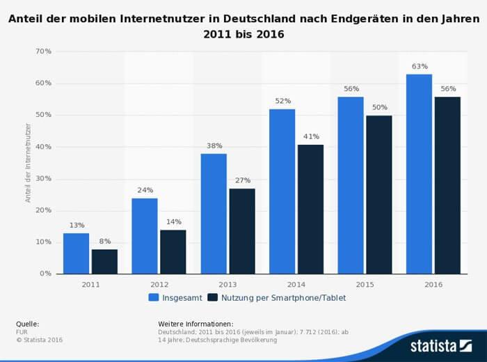 statistic_id181973_anteil-mobilen-internetnutzer-deutschland-bis-2016