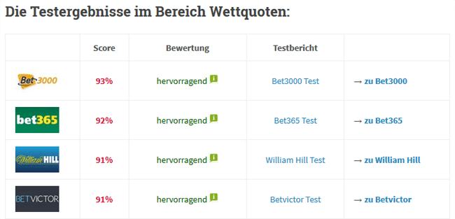testergebnis_wettquoten