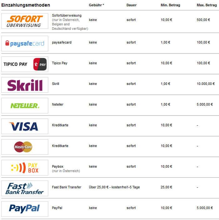 Tipico Wettkonto Einzahlungen