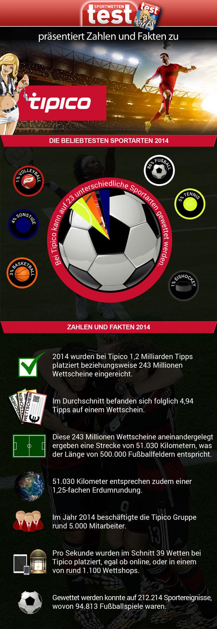 Infografik Tipico Zahlen und Fakten im Sportwetten Test