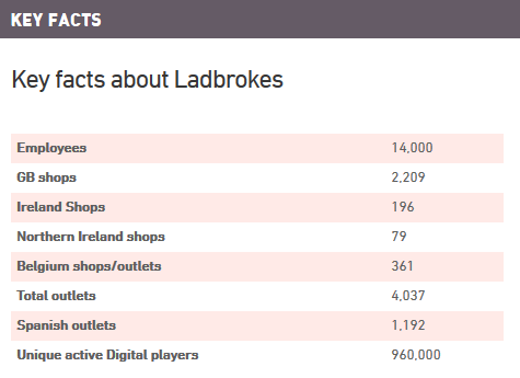Ladbrokes Key Facts