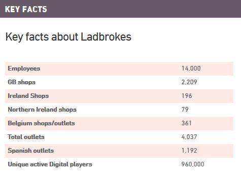 Ladbrokes Key Facts