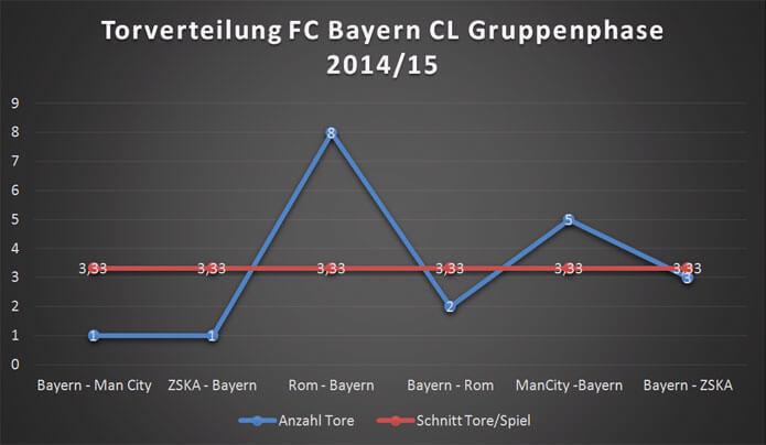 cl-statistik-torverteilung-bayern-gruppenphase-2014-15