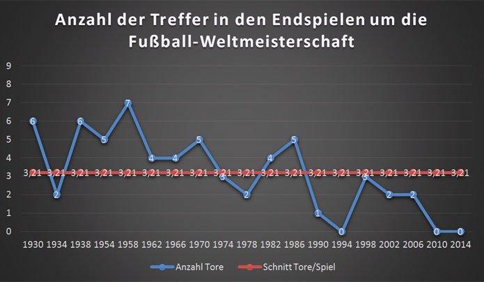 wm-statistik-anzahl-treffer-in-endspielen