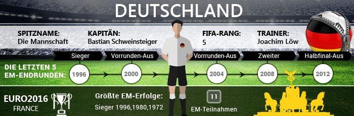 EM 2016 Deutschland
