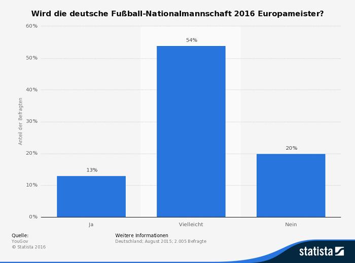 Infografik Deutschland Europameister 2016
