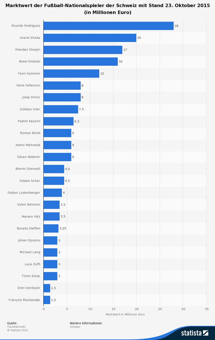 Infografik Schweiz EM 2016