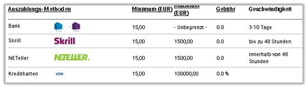 Unibet Auszahlung