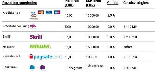 Unibet Einzahlungsmethoden