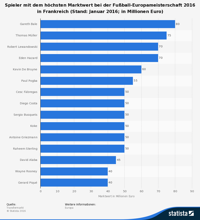 Infografik teuerste Spieler der EM 2016