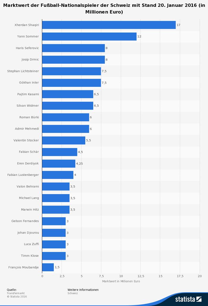 Infografik: Marktwert Spieler Schweiz EM 2016