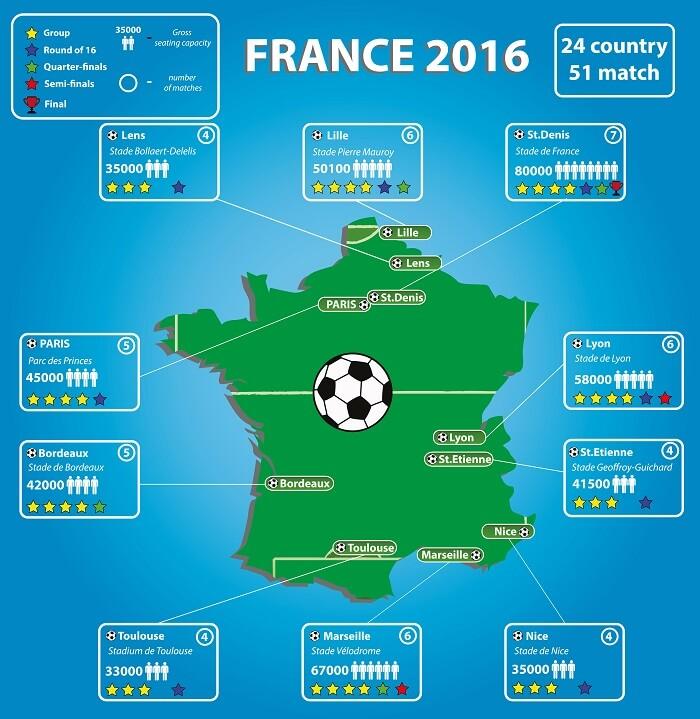 Infografik EM 2016 Stadien