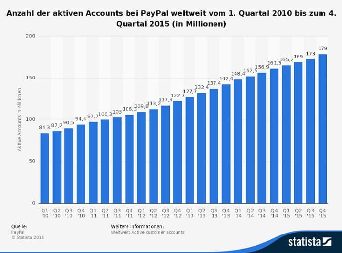 Infografik PayPal Accounts weltweit