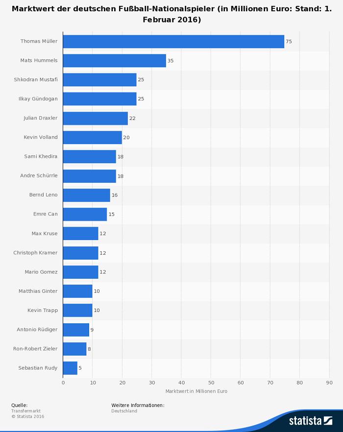 Infografik: Marktwert Spieler Deutschland EM 2016