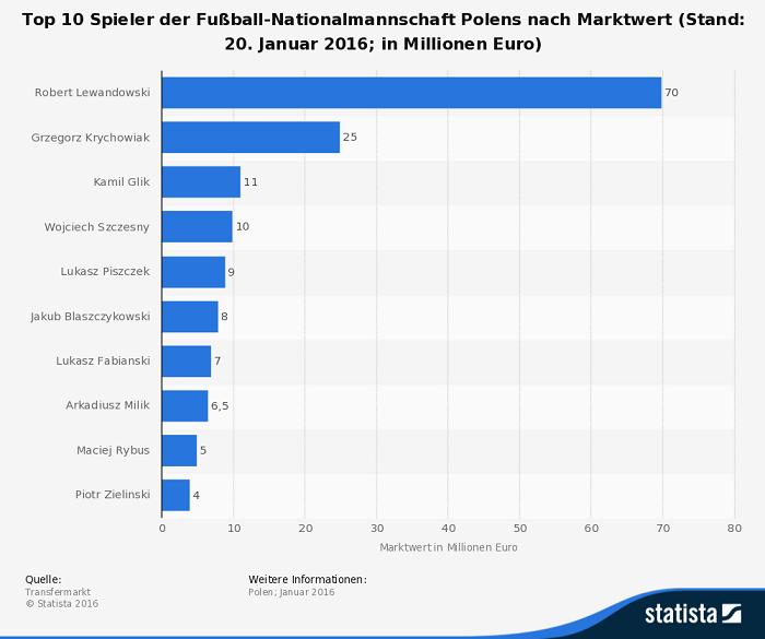 Infografik: Marktwert Spieler Polen EM 2016