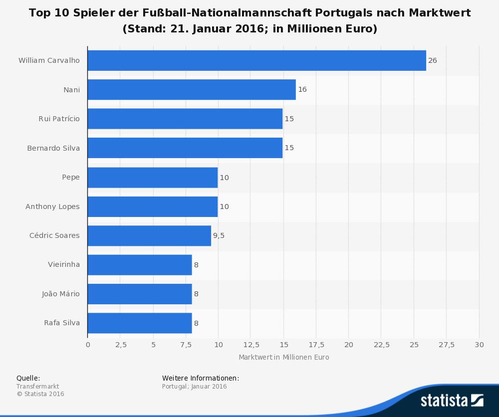 Infografik: Marktwert Schweizer Spieler EM 2016
