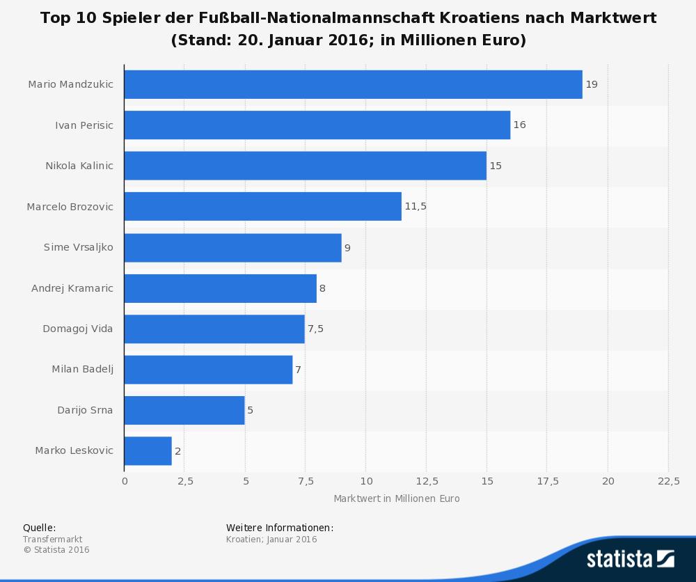 Spieler Marktwerte Kroatien Nationalteam 2016