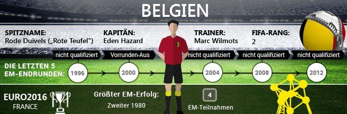 Infografik zu Belgien bei der Fußball EM 2016