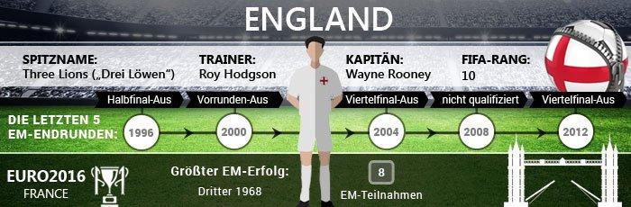 Infografik zu England bei der EM 2016